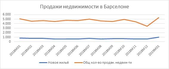 продажи-недвижимости-в-барселоне-2018-2019
