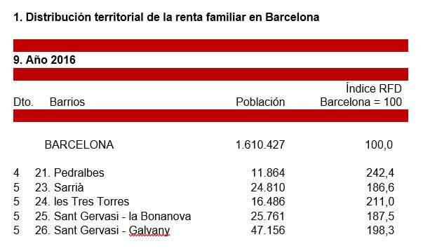 Barrios mas caros de Barcelona según nivel de renta de la población.