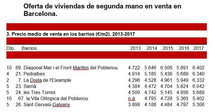 Barrios mas caros de Barcelona oferta viviendas segunda mano