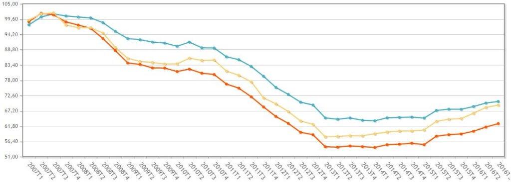 Цены на недвижимость в Испании, Барселоне и Мадриде. Купить квартиру в Испании. Актуальная информация.