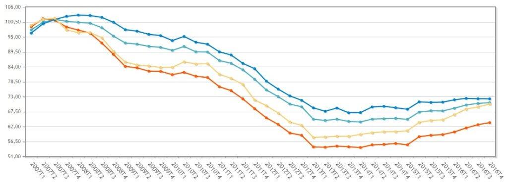 Индекс цен на недвижимость в Испании :Мадрид, Барселона, Валенсия. Купить квартиру в Испании