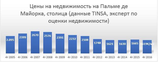 График цены на недвижимость на Майорке. Статистика, продажи, квартиры в Испании